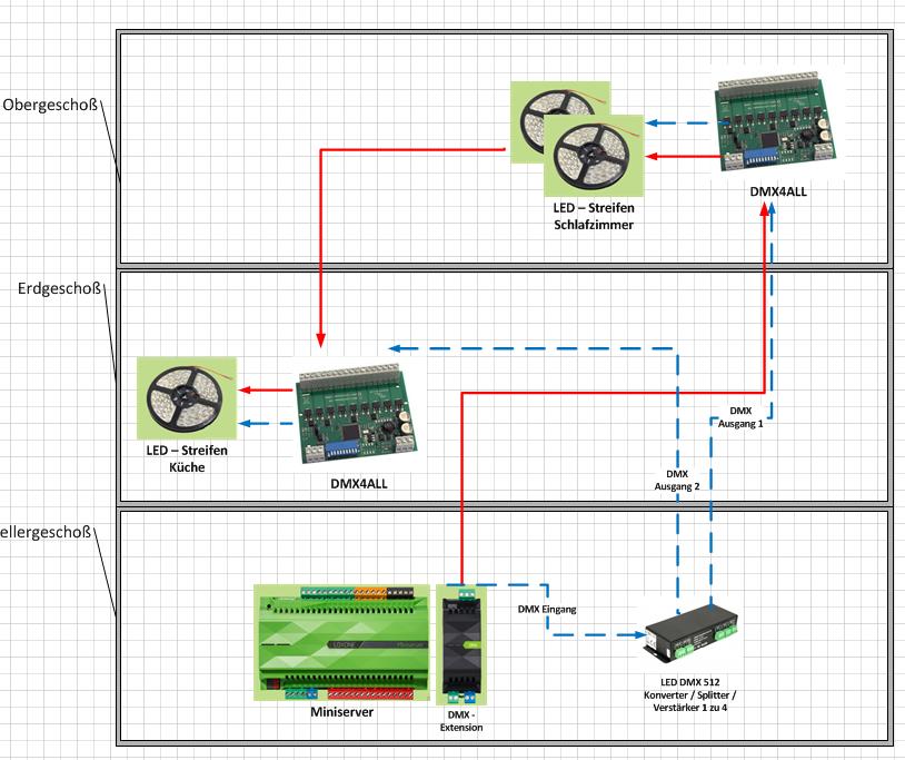 DMX - Verkabelung - welche Varianten gibt es / machen Sinn ...